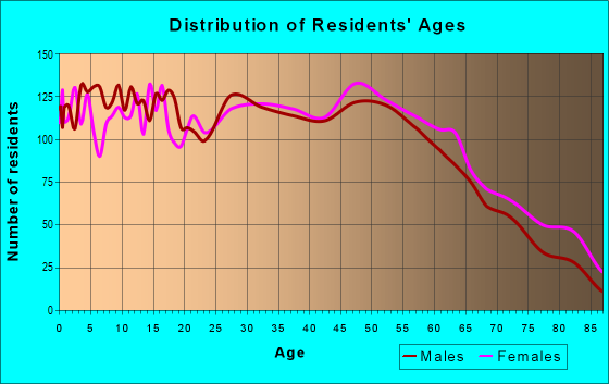 Age and Sex of Residents in zip code 38804