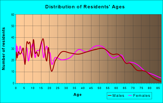 Age and Sex of Residents in zip code 38828