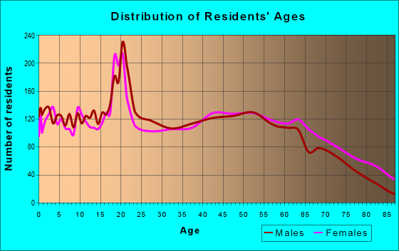 Age and Sex of Residents in zip code 38829