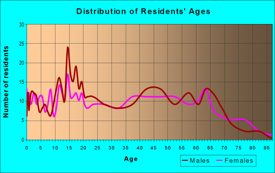 Age and Sex of Residents in zip code 38838