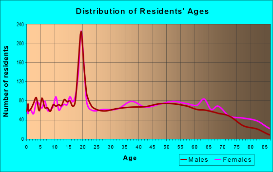 Age and Sex of Residents in zip code 38843