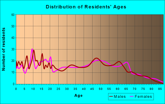 Age and Sex of Residents in zip code 38846