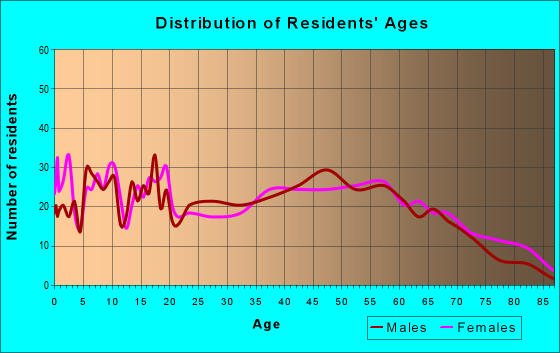 Age and Sex of Residents in zip code 38847
