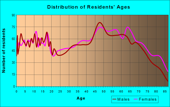 Age and Sex of Residents in zip code 38852