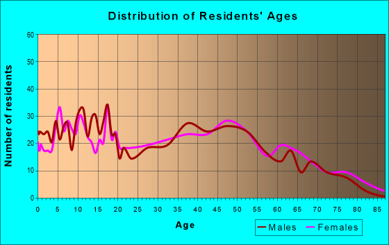 Age and Sex of Residents in zip code 38857