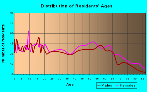 Age and Sex of Residents in zip code 38860