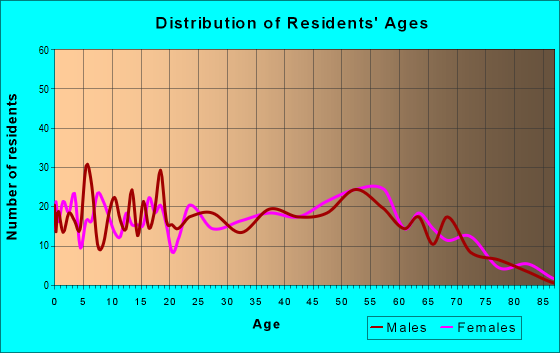Age and Sex of Residents in zip code 38862