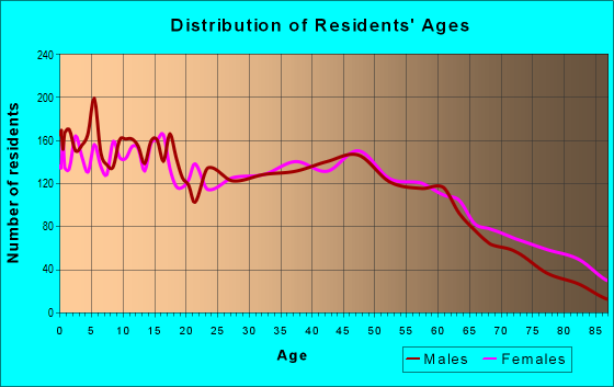 Age and Sex of Residents in zip code 38863