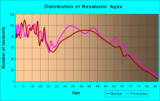 Age and Sex of Residents in zip code 38866