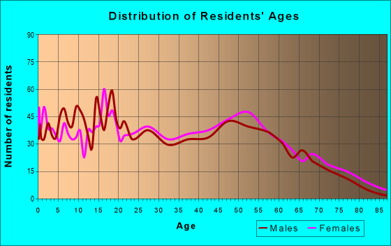 Age and Sex of Residents in zip code 38868