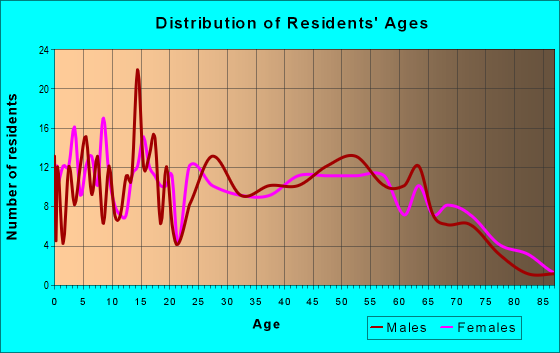 Age and Sex of Residents in zip code 38871