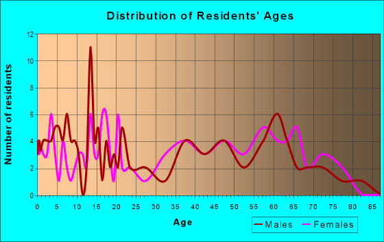 Age and Sex of Residents in zip code 38914