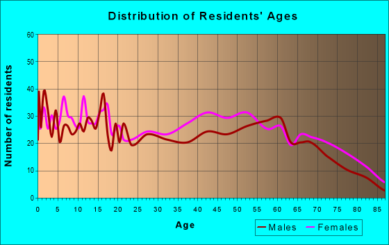 Age and Sex of Residents in zip code 38915