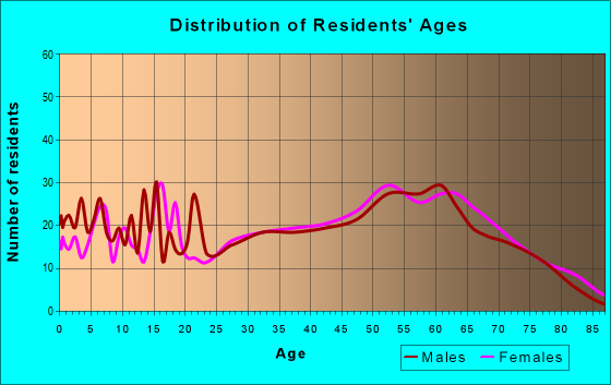 Age and Sex of Residents in zip code 38917