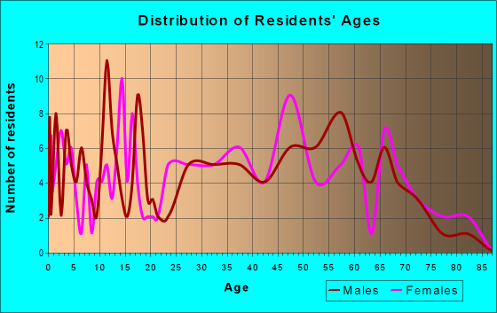 Age and Sex of Residents in zip code 38920
