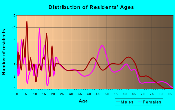 Age and Sex of Residents in zip code 38952