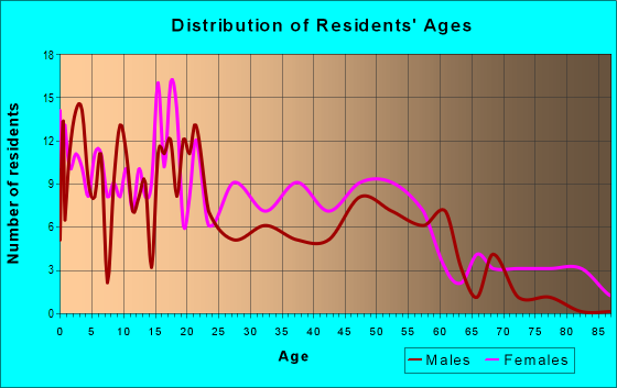 Age and Sex of Residents in zip code 38966