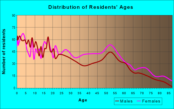 Age and Sex of Residents in zip code 39038