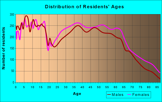 Age and Sex of Residents in zip code 39042