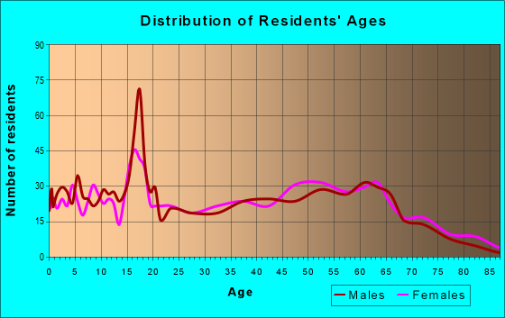 Age and Sex of Residents in zip code 39044