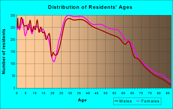Age and Sex of Residents in zip code 39047