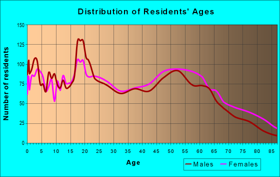 Age and Sex of Residents in zip code 39059
