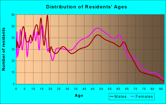 Age and Sex of Residents in zip code 39071