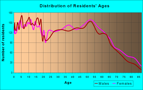 Age and Sex of Residents in zip code 39073