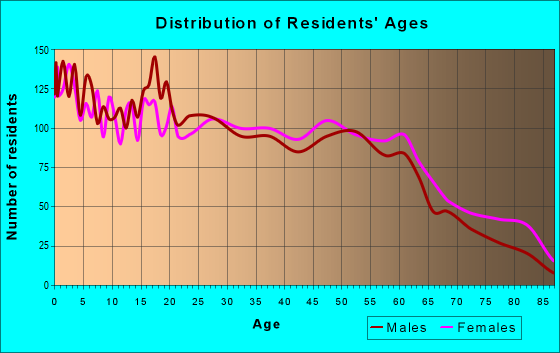Age and Sex of Residents in zip code 39074
