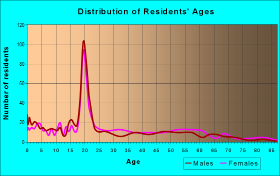 Age and Sex of Residents in zip code 39079