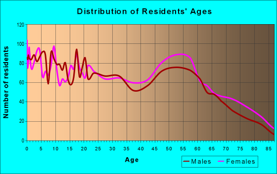 Age and Sex of Residents in zip code 39083
