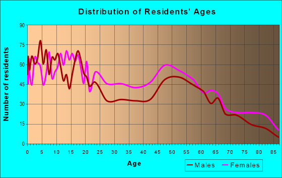 Age and Sex of Residents in zip code 39095