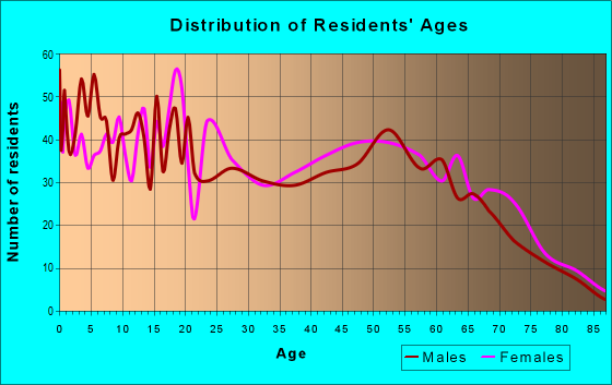 Age and Sex of Residents in zip code 39119