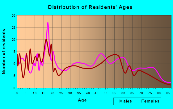 Age and Sex of Residents in zip code 39149