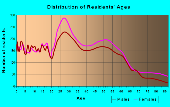 Age and Sex of Residents in zip code 39157