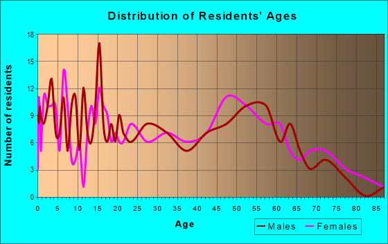 Age and Sex of Residents in zip code 39179