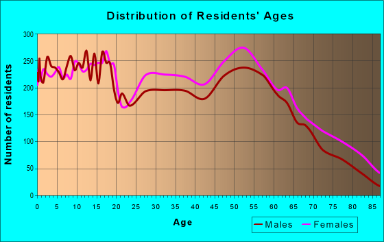 Age and Sex of Residents in zip code 39180