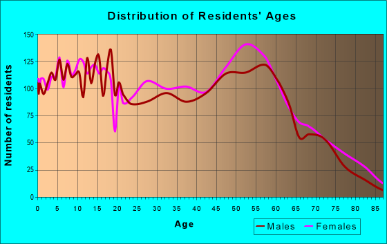 Age and Sex of Residents in zip code 39183