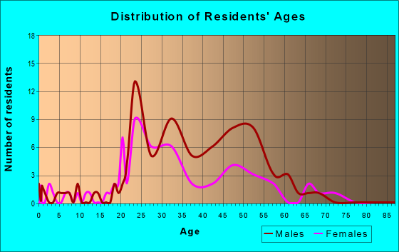 Age and Sex of Residents in zip code 39201