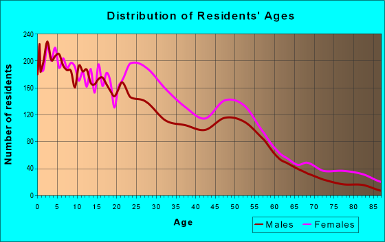 Age and Sex of Residents in zip code 39204
