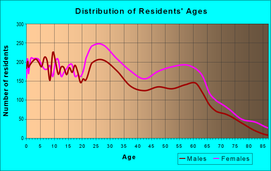 Age and Sex of Residents in zip code 39206