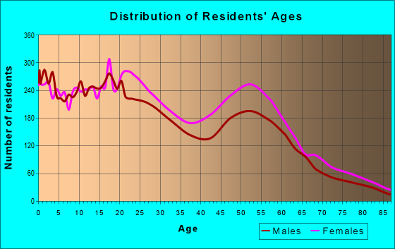 Age and Sex of Residents in zip code 39209