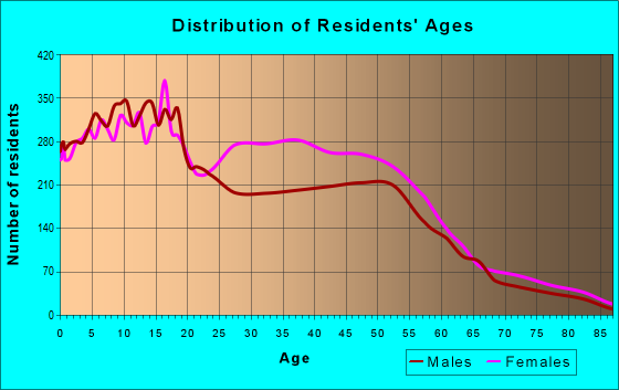 Age and Sex of Residents in zip code 39212