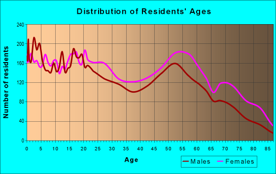 Age and Sex of Residents in zip code 39213