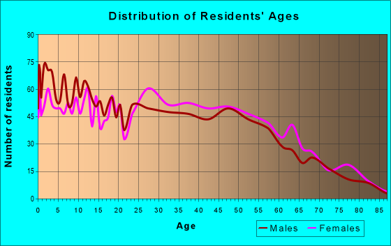 Age and Sex of Residents in zip code 39218