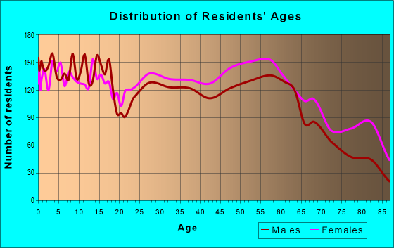 Age and Sex of Residents in zip code 39305