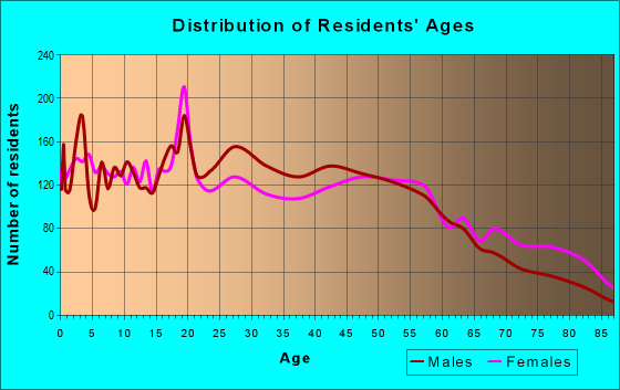 Age and Sex of Residents in zip code 39307
