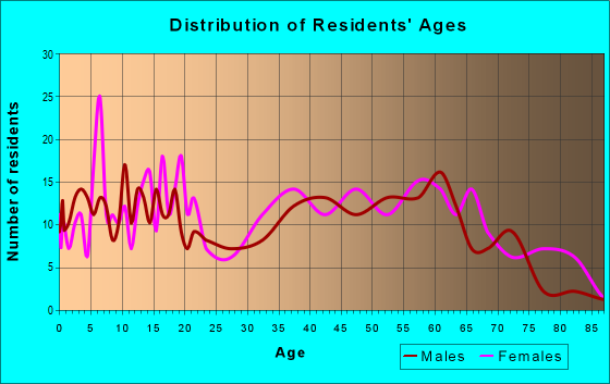 Age and Sex of Residents in zip code 39320