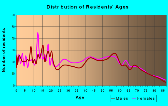 Age and Sex of Residents in zip code 39338