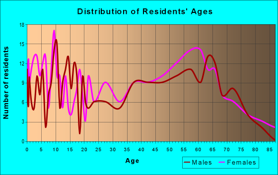 Age and Sex of Residents in zip code 39347